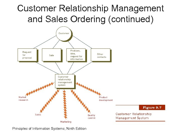 Customer Relationship Management and Sales Ordering (continued) Principles of Information Systems, Ninth Edition