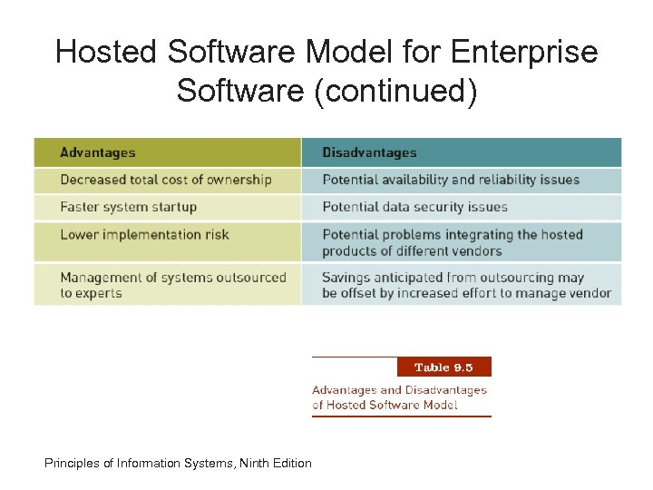 Hosted Software Model for Enterprise Software (continued) Principles of Information Systems, Ninth Edition