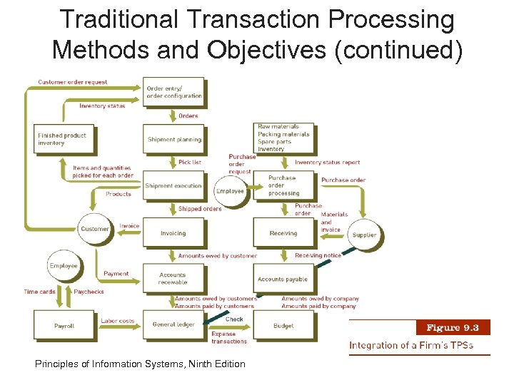 Traditional Transaction Processing Methods and Objectives (continued) Principles of Information Systems, Ninth Edition