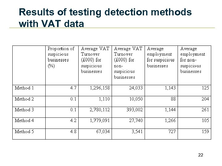 Results of testing detection methods with VAT data 22