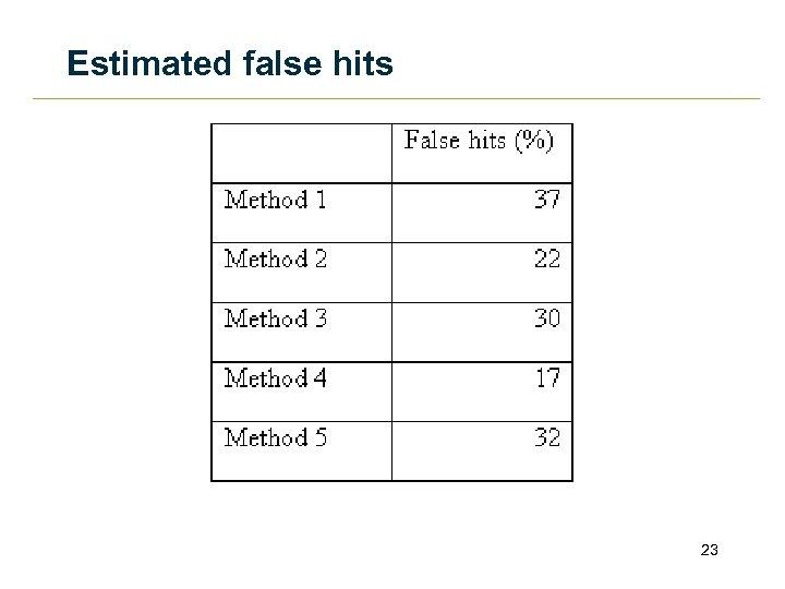 Estimated false hits 23