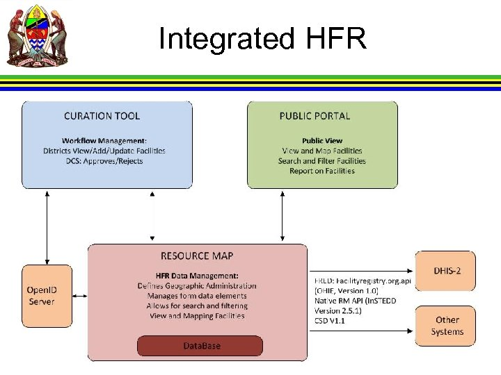 Integrated HFR