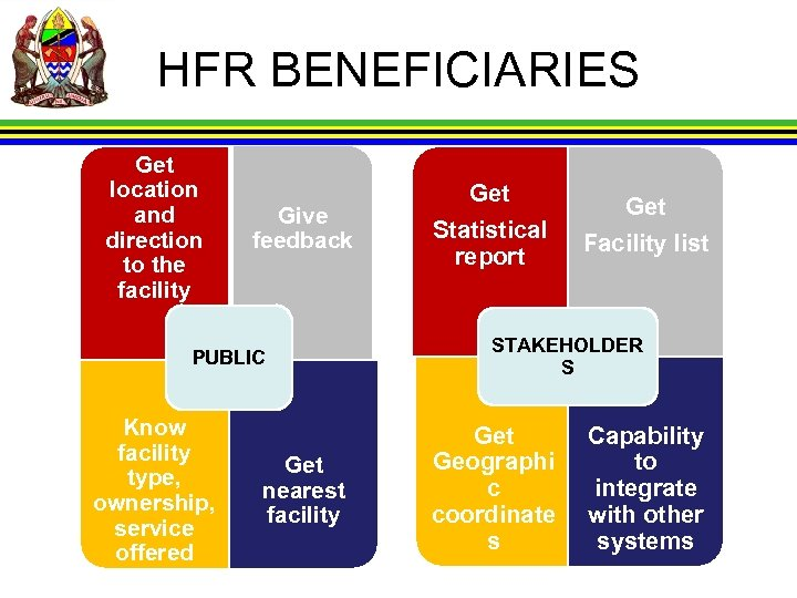 HFR BENEFICIARIES Get location and direction to the facility Give feedback PUBLIC Know facility
