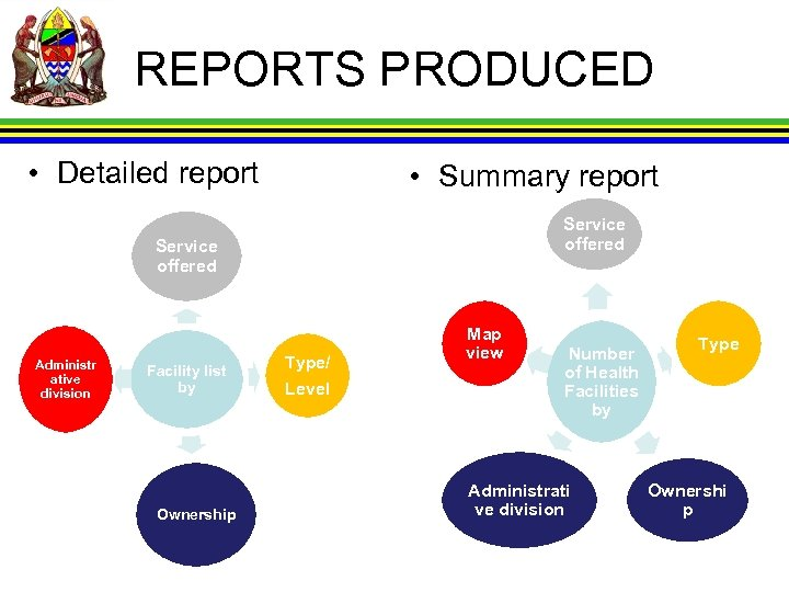 REPORTS PRODUCED • Detailed report • Summary report Service offered Administr ative division Facility