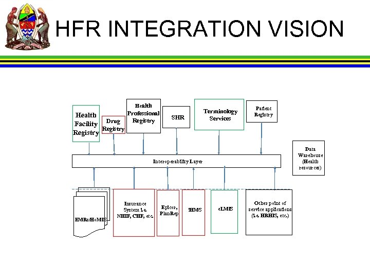 HFR INTEGRATION VISION Health Professional Health Registry Facility Drug Registry Terminology Services SHR Patient