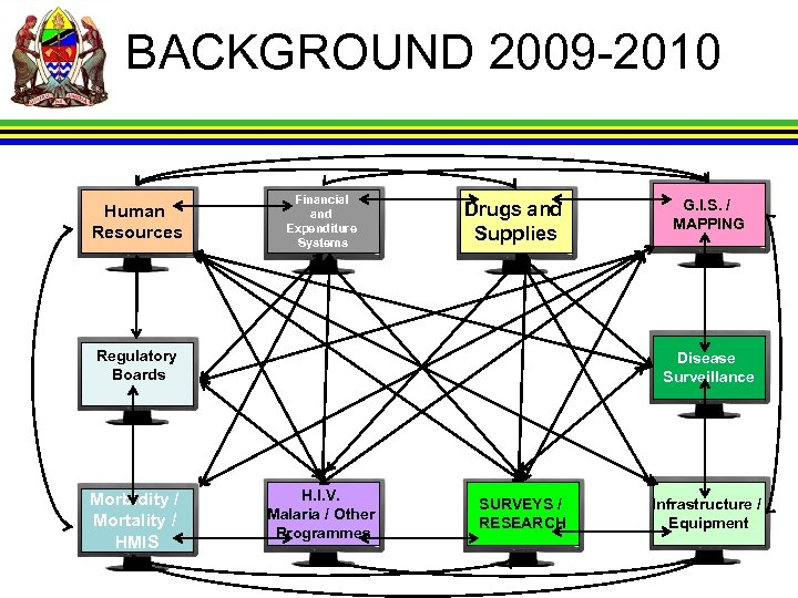 BACKGROUND 2009 -2010 Human Resources Financial and Expenditure Systems Drugs and Supplies Regulatory Boards