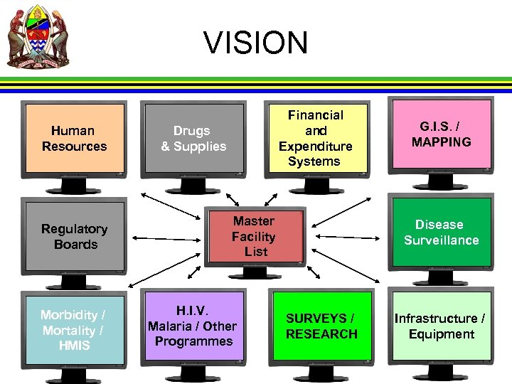 VISION Human Resources Regulatory Boards Morbidity / Mortality / HMIS Financial and Expenditure Systems