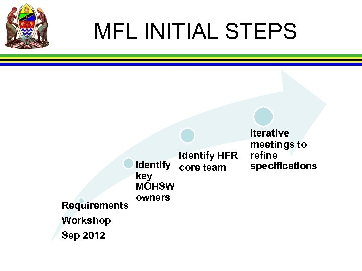 MFL INITIAL STEPS Requirements Workshop Sep 2012 Identify HFR Identify core team key MOHSW