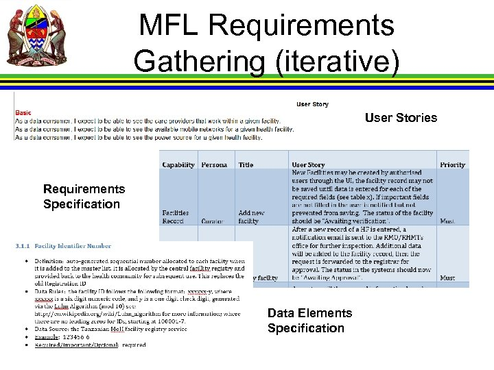 MFL Requirements Gathering (iterative) User Stories Requirements Specification Data Elements Specification