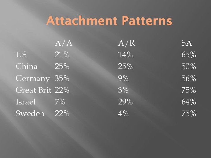 Attachment Patterns A/A US 21% China 25% Germany 35% Great Brit 22% Israel 7%
