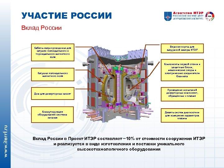 УЧАСТИЕ РОССИИ Вклад России Кабель сверхпроводника для катушек полоидального и тороидального магнитного поля Катушка