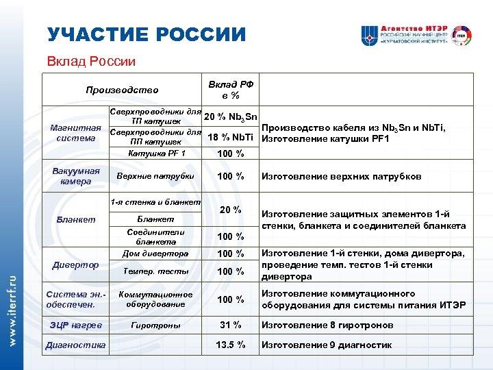 УЧАСТИЕ РОССИИ Вклад России Производство Вклад РФ в% Сверхпроводники для 20 % Nb 3