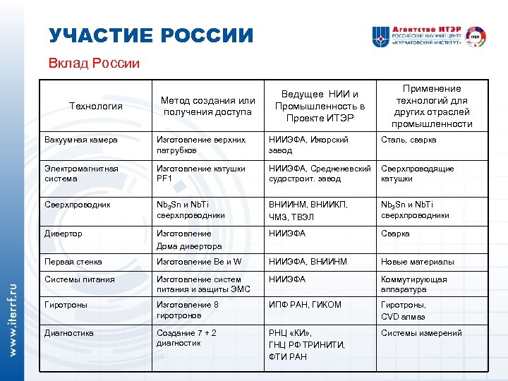 УЧАСТИЕ РОССИИ Вклад России Технология Метод создания или получения доступа Ведущее НИИ и Промышленность