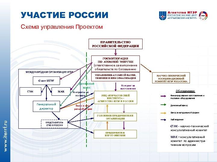 УЧАСТИЕ РОССИИ Схема управления Проектом ПРАВИТЕЛЬСТВО РОССИЙСКОЙ ФЕДЕРАЦИИ ГОСКОРПОРАЦИЯ ПО АТОМНОЙ ЭНЕРГИИ (ответственное за