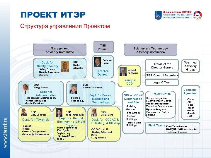 ПРОЕКТ ИТЭР Структура управления Проектом ITER Council Management Advisory Committee Dept. for Safety/Security -Safety