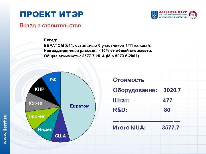 ПРОЕКТ ИТЭР Вклад в строительство Вклад: ЕВРАТОМ 5/11, остальные 6 участников 1/11 каждый. Непредвиденные