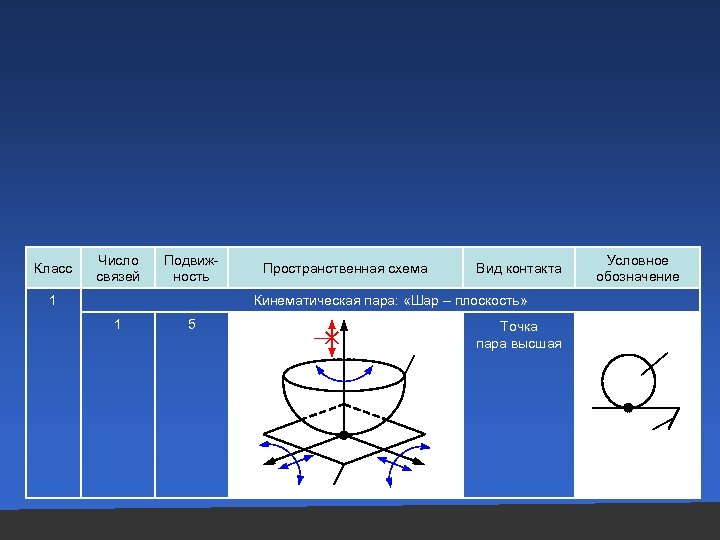 Класс Число связей Подвижность Пространственная схема Вид контакта Кинематическая пара: «Шар – плоскость» 1