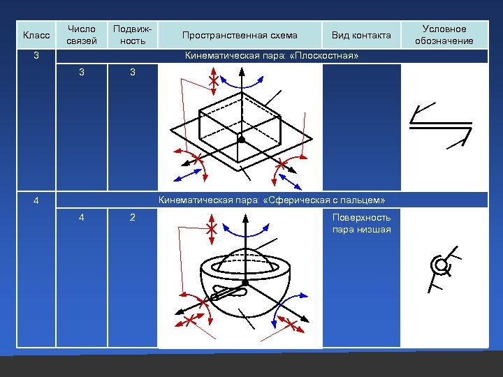 Класс Число связей Подвижность Пространственная схема Вид контакта Кинематическая пара: «Плоскостная» 3 3 3