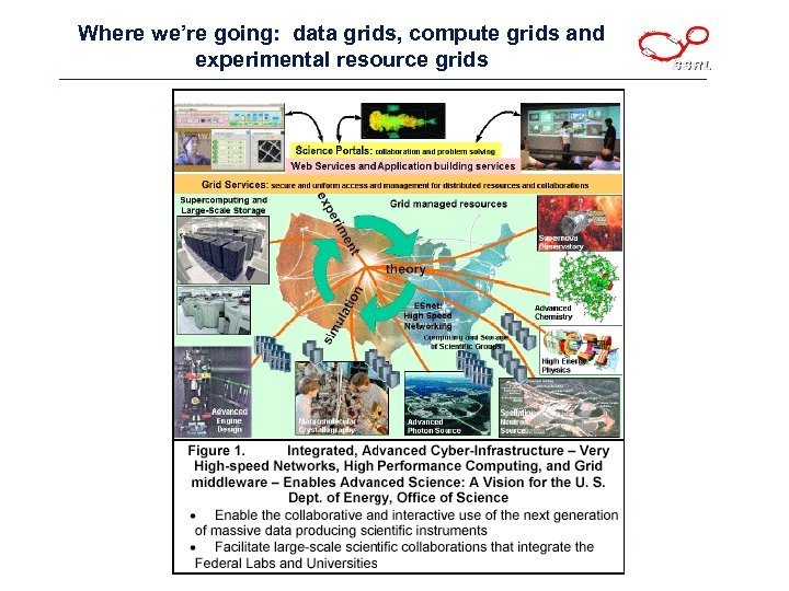 Where we're going: data grids, compute grids and experimental resource grids
