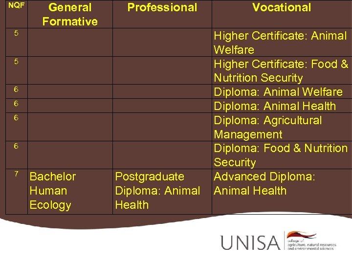 NQF General Formative Professional 5 5 6 6 7 Bachelor Human Ecology Postgraduate Diploma: