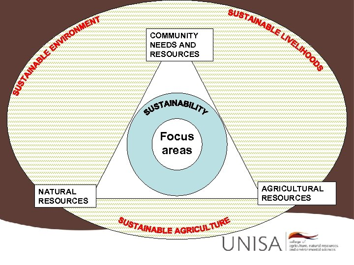 COMMUNITY NEEDS AND RESOURCES Focus areas NATURAL RESOURCES AGRICULTURAL RESOURCES