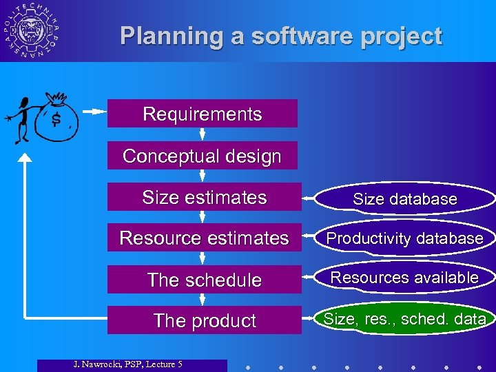 Planning a software project Requirements Conceptual design Size estimates Size database Resource estimates Productivity