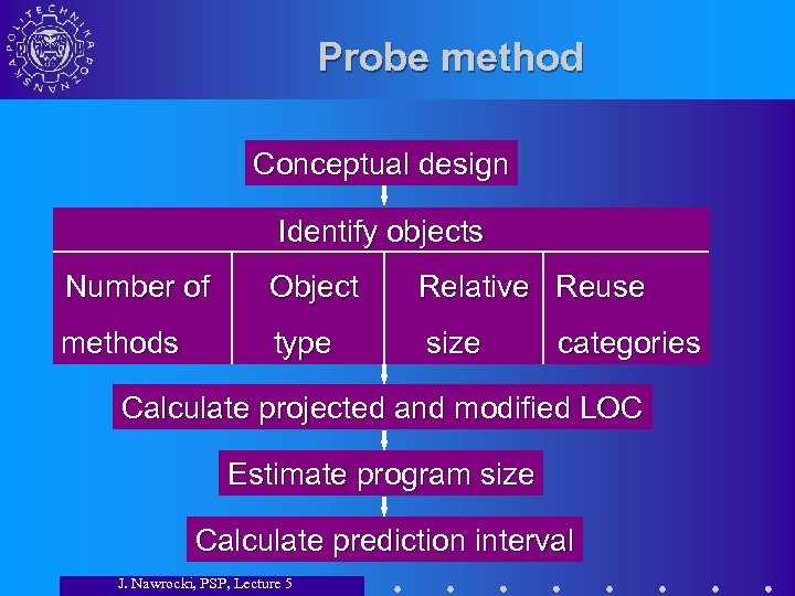 Probe method Conceptual design Identify objects Number of Object Relative Reuse methods type size