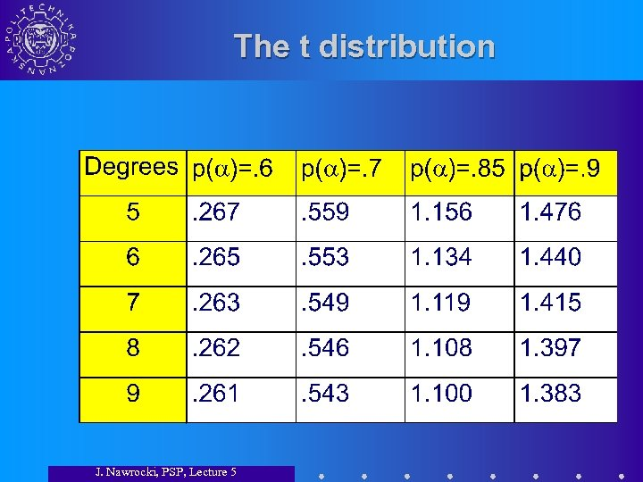 The t distribution J. Nawrocki, PSP, Lecture 5