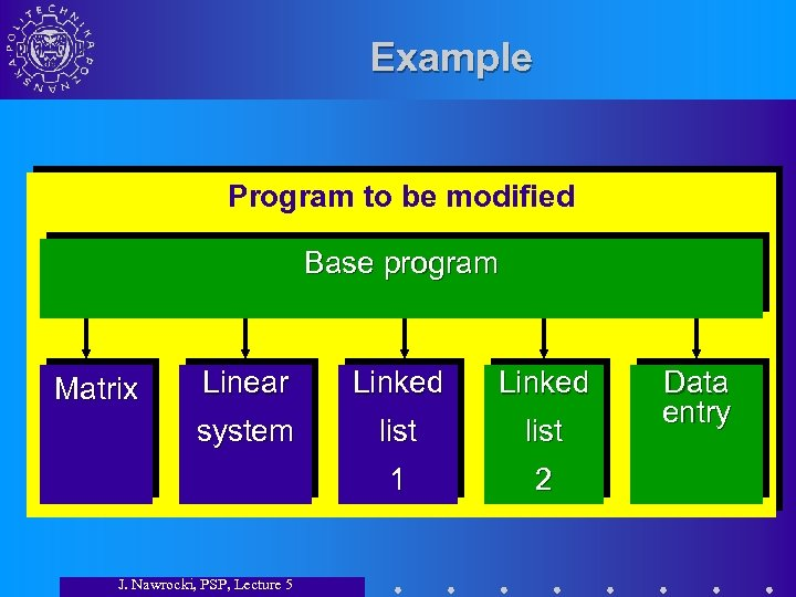 Example Program to be modified Base program Linear Linked system list 1 Matrix 2