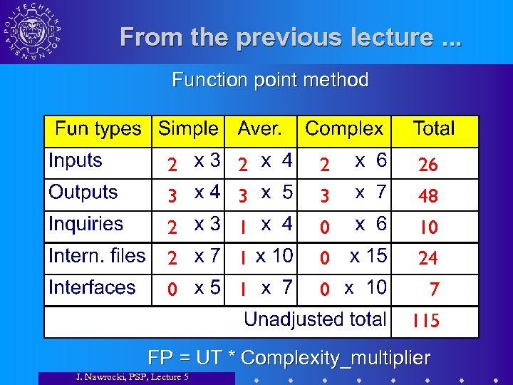 From the previous lecture. . . Function point method 2 26 3 3 3