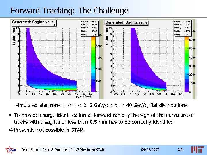 Forward Tracking: The Challenge simulated electrons: 1 < < 2, 5 Ge. V/c <