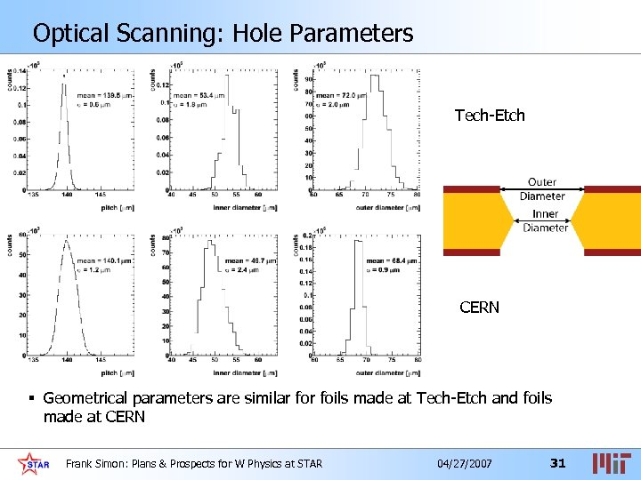 Optical Scanning: Hole Parameters Tech-Etch CERN § Geometrical parameters are similar foils made at