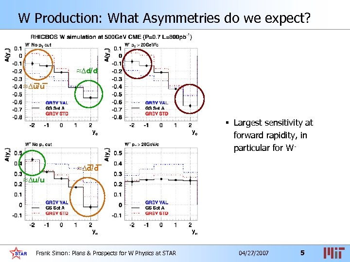 W Production: What Asymmetries do we expect? ≈Δd/d ≈Δu/u § Largest sensitivity at forward