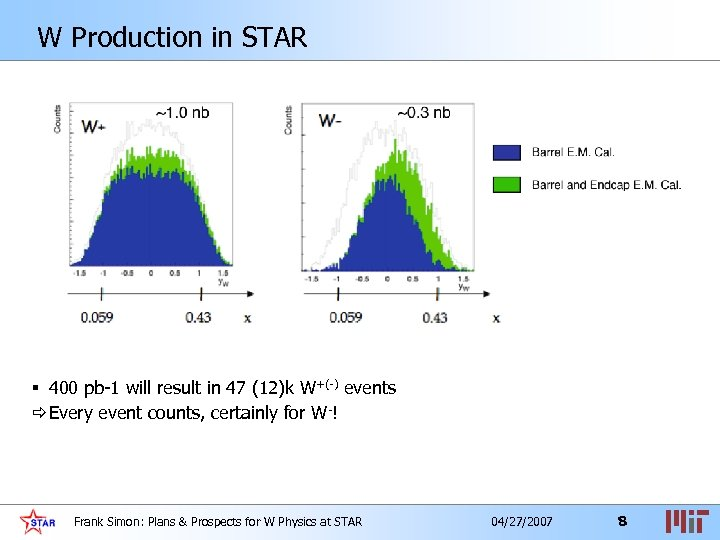 W Production in STAR § 400 pb-1 will result in 47 (12)k W+(-) events