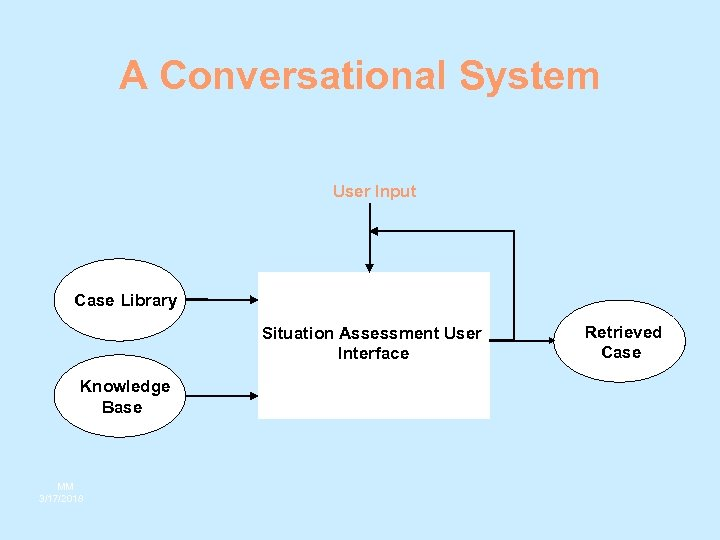 A Conversational System User Input Case Library Situation Assessment User Interface Knowledge Base MM