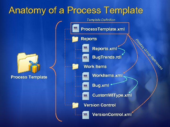 Anatomy of a Process Template Definition Process. Template. xml Work Items Process Template Work.