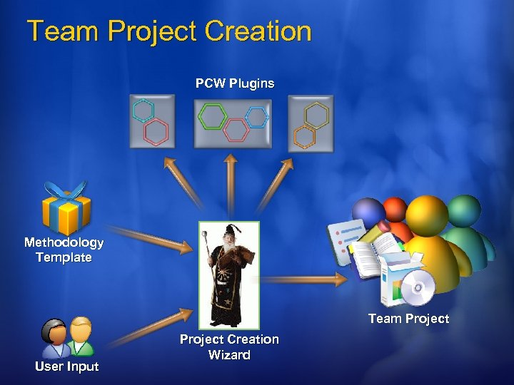 Team Project Creation PCW Plugins Methodology Template Team Project User Input Project Creation Wizard
