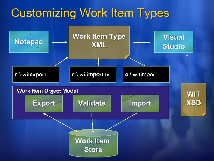 Customizing Work Item Types Notepad Work Item Type XML c:  witexport c: