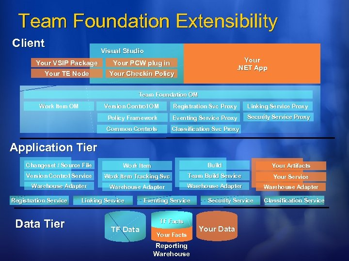 Team Foundation Extensibility Client Visual Studio Your VSIP Package Your TE Node Your. NET