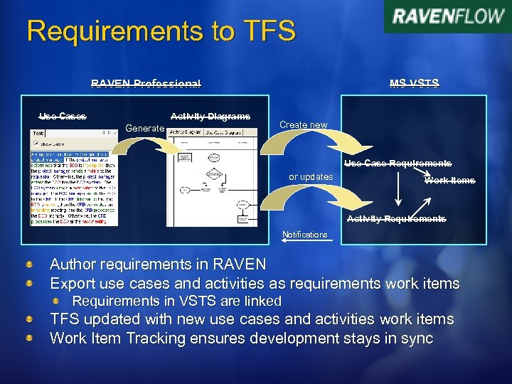 Requirements to TFS RAVEN Professional Use Cases Activity Diagrams Generate MS VSTS Create new