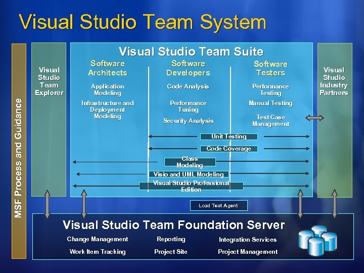 Visual Studio Team System Visual Studio Team Suite MSF Process and Guidance Software Architects