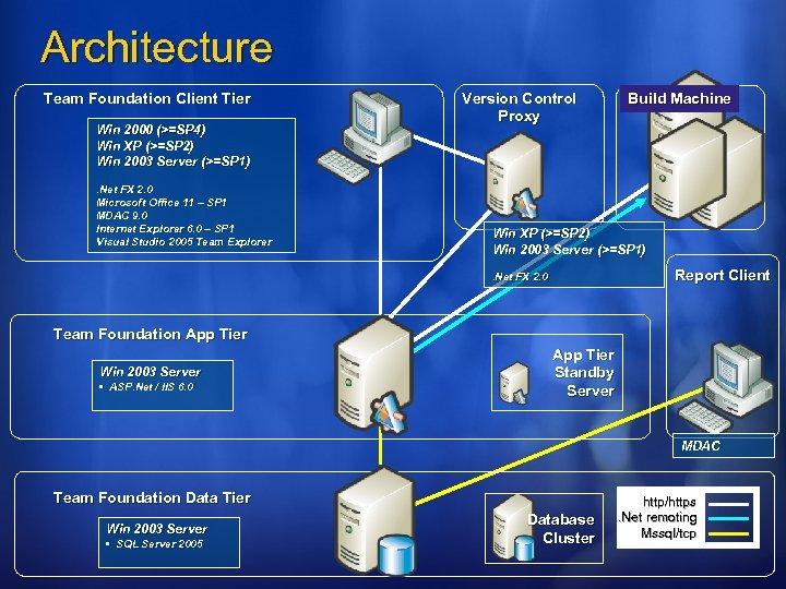 Architecture Team Foundation Client Tier Win 2000 (>=SP 4) Win XP (>=SP 2) Win