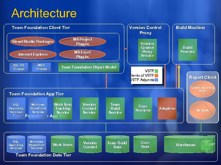 Architecture Team Foundation Client Tier Version Control Proxy Visual Studio Packages MS Project Plug-In