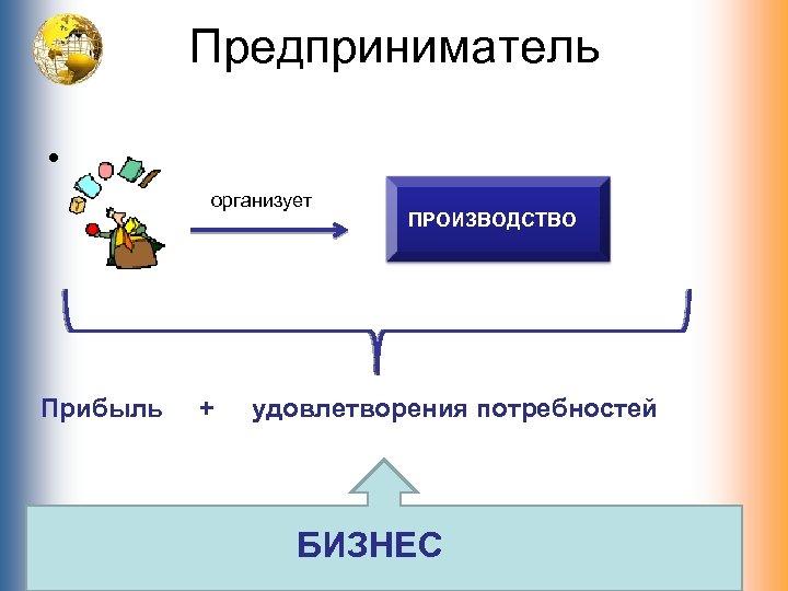 Предприниматель • организует Прибыль + ПРОИЗВОДСТВО удовлетворения потребностей БИЗНЕС