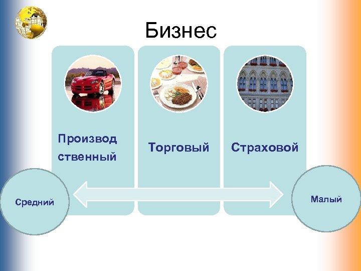Бизнес Производ ственный Средний Торговый Страховой Малый