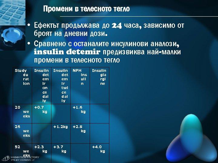 Промени в телесното тегло • Ефектът продьлжава до 24 часа, зависимо от броят