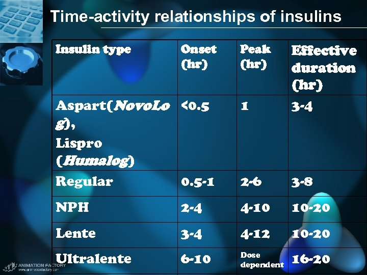 Time-activity relationships of insulins Insulin type Onset (hr) Peak (hr) Aspart(Novo. Lo <0. 5