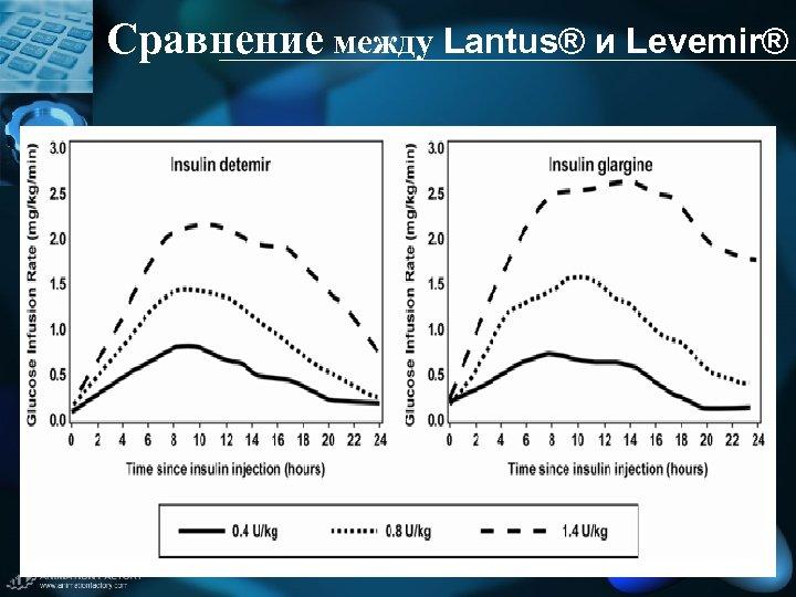Сравнение между Lantus® и Levemir®