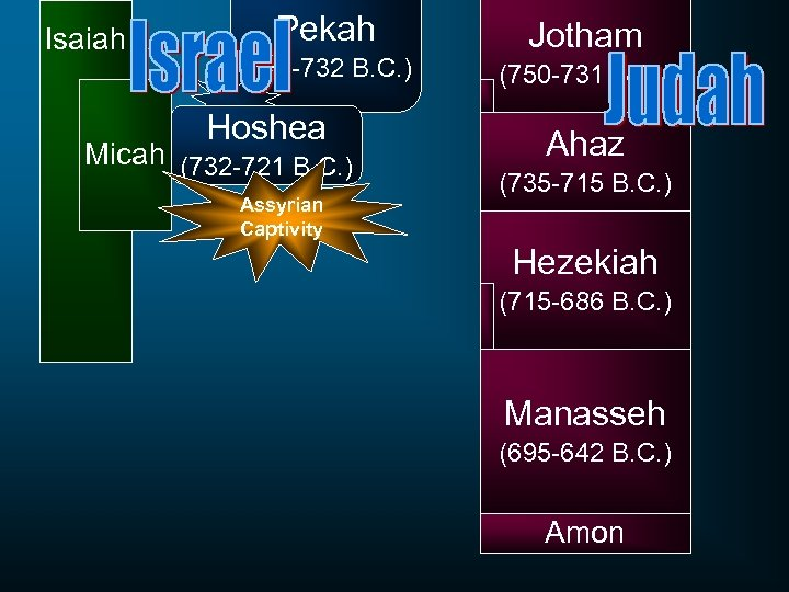Isaiah Pekah (742 -732 B. C. ) Hoshea Micah (732 -721 B. C. )