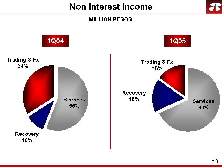 Non Interest Income MILLION PESOS 1 Q 04 Trading & Fx 34% 1 Q